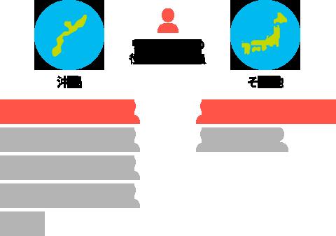 リーダーなどの役職を持つ社員